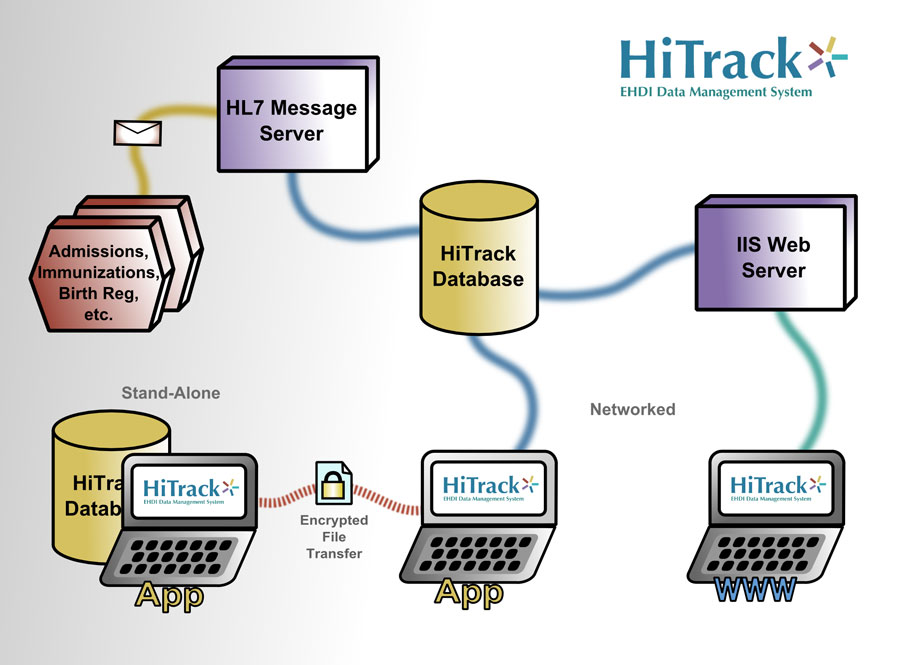 HiTrack 4 Configuration Options